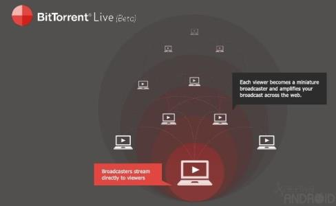 Streaming BitTorrent live
